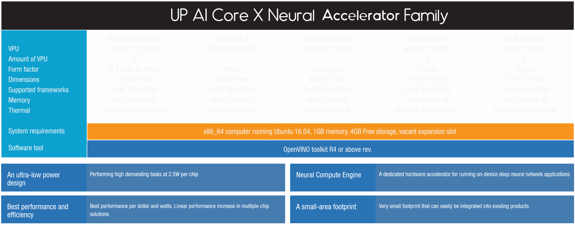 UP AI Core X Neural Accelerator Family Specs